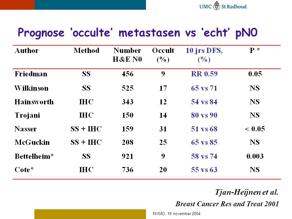 NVMO, 19 november 2004 Prognose 'occulte' metastasen vs 'echt' pN0 Tjan-Heijnen et al. Breast Cancer Res and Treat 2001
