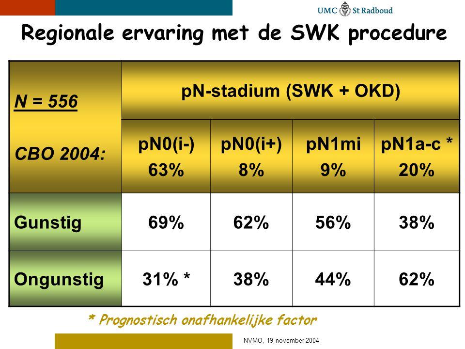 NVMO, 19 november 2004 Regionale ervaring met de SWK procedure N = 556 CBO 2004: pN-stadium (SWK + OKD) pN0(i-) 63% pN0(i+) 8% pN1mi 9% pN1a-c * 20% G