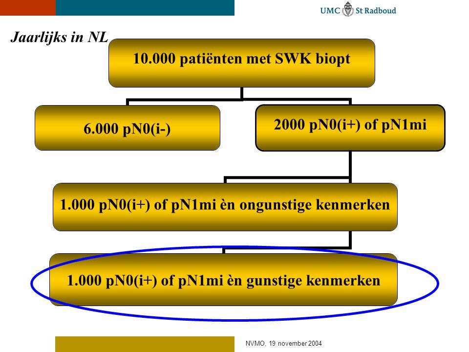 NVMO, 19 november 2004 10.000 patiënten met SWK biopt 2000 pN0(i+) of pN1mi 1.000 pN0(i+) of pN1mi èn ongunstige kenmerken 1.000 pN0(i+) of pN1mi èn g