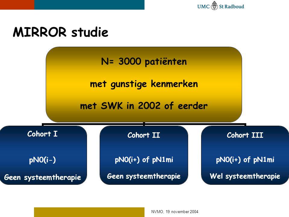 NVMO, 19 november 2004 MIRROR studie N= 3000 patiënten met gunstige kenmerken met SWK in 2002 of eerder Cohort I pN0(i-) Geen systeemtherapie Cohort I