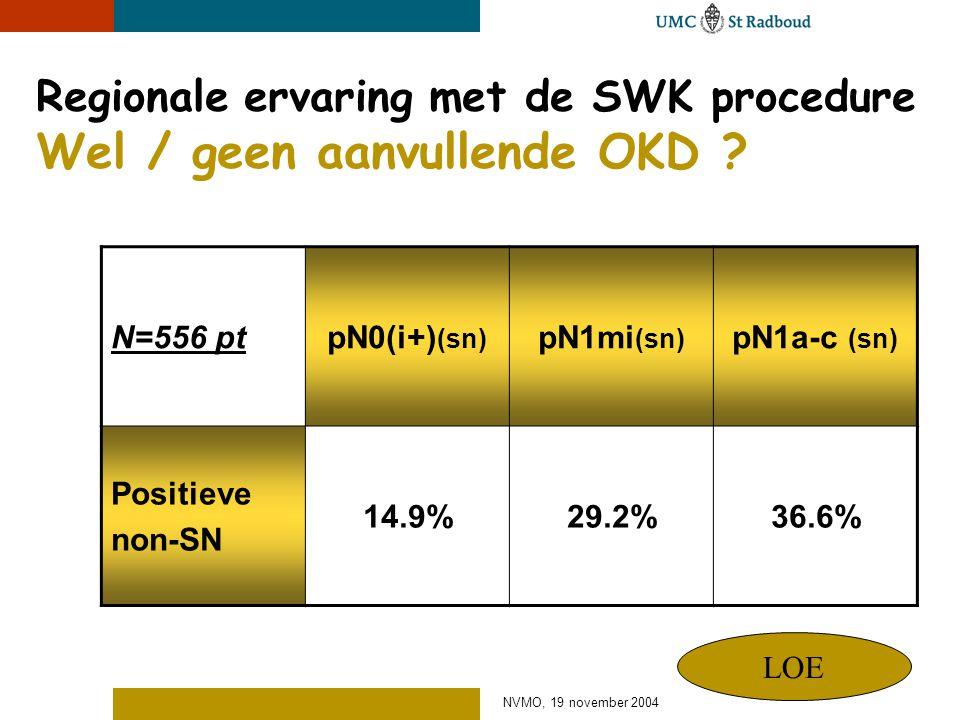 NVMO, 19 november 2004 Regionale ervaring met de SWK procedure Wel / geen aanvullende OKD ? N=556 ptpN0(i+) (sn) pN1mi (sn) pN1a-c (sn) Positieve non-