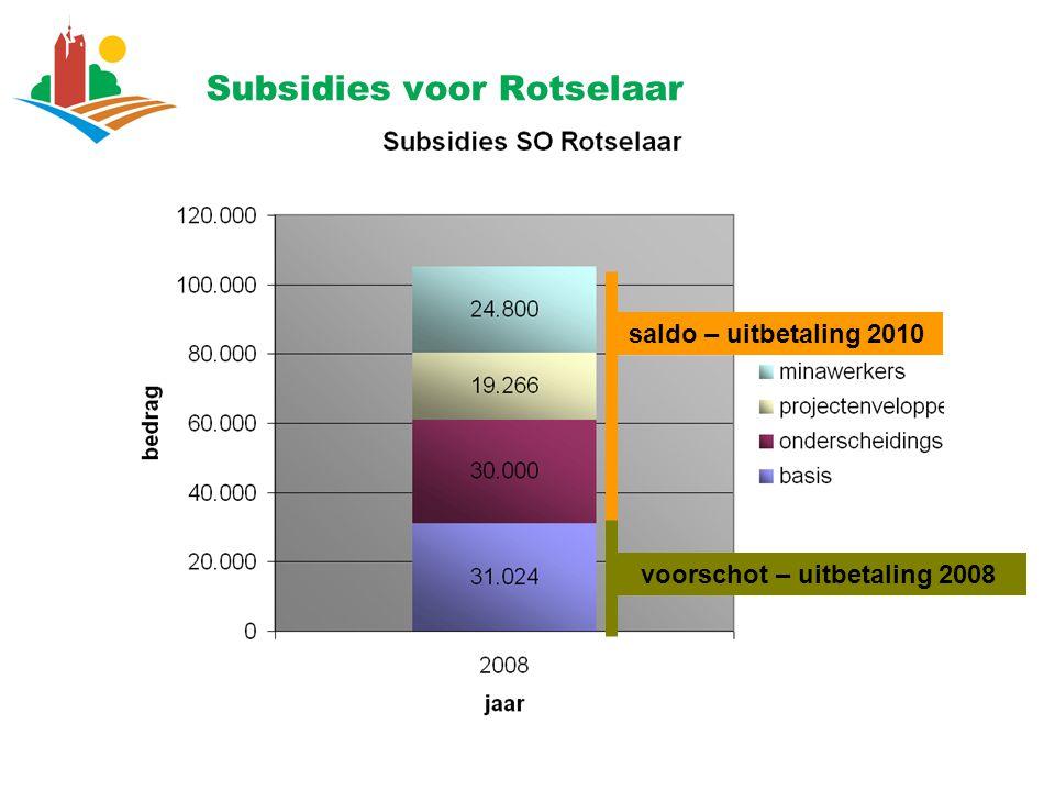 Subsidies voor Rotselaar saldo – uitbetaling 2010 voorschot – uitbetaling 2008