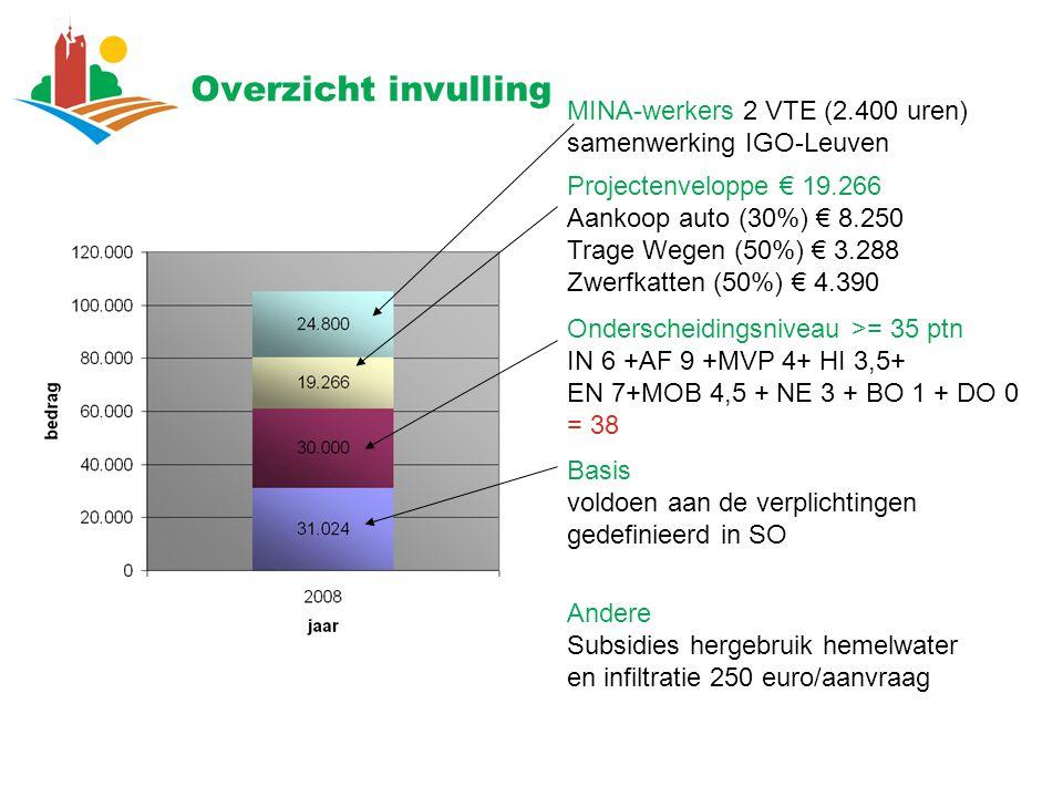 Overzicht invulling MINA-werkers 2 VTE (2.400 uren) samenwerking IGO-Leuven Projectenveloppe € 19.266 Aankoop auto (30%) € 8.250 Trage Wegen (50%) € 3