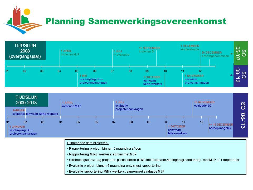 Planning Samenwerkingsovereenkomst Bijkomende data projecten: Rapportering project: binnen 6 maand na afloop Rapportering MiNa-werkers: samen met MJP