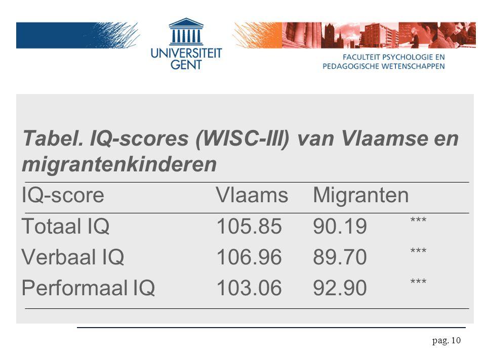 pag. 10 Tabel. IQ-scores (WISC-III) van Vlaamse en migrantenkinderen IQ-scoreVlaamsMigranten Totaal IQ105.8590.19 *** Verbaal IQ106.9689.70 *** Perfor