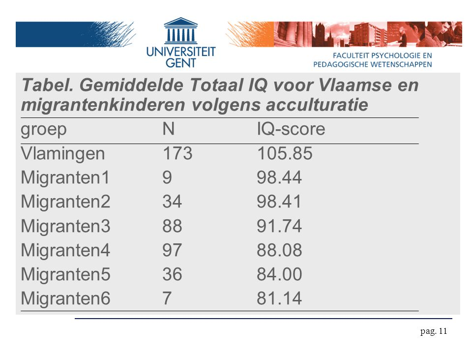pag. 11 Tabel. Gemiddelde Totaal IQ voor Vlaamse en migrantenkinderen volgens acculturatie groepNIQ-score Vlamingen173105.85 Migranten1998.44 Migrante