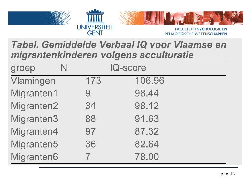 pag. 13 Tabel. Gemiddelde Verbaal IQ voor Vlaamse en migrantenkinderen volgens acculturatie groepNIQ-score Vlamingen173106.96 Migranten1998.44 Migrant