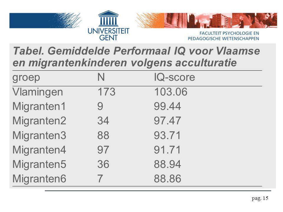 pag. 15 Tabel. Gemiddelde Performaal IQ voor Vlaamse en migrantenkinderen volgens acculturatie groepNIQ-score Vlamingen173103.06 Migranten1999.44 Migr
