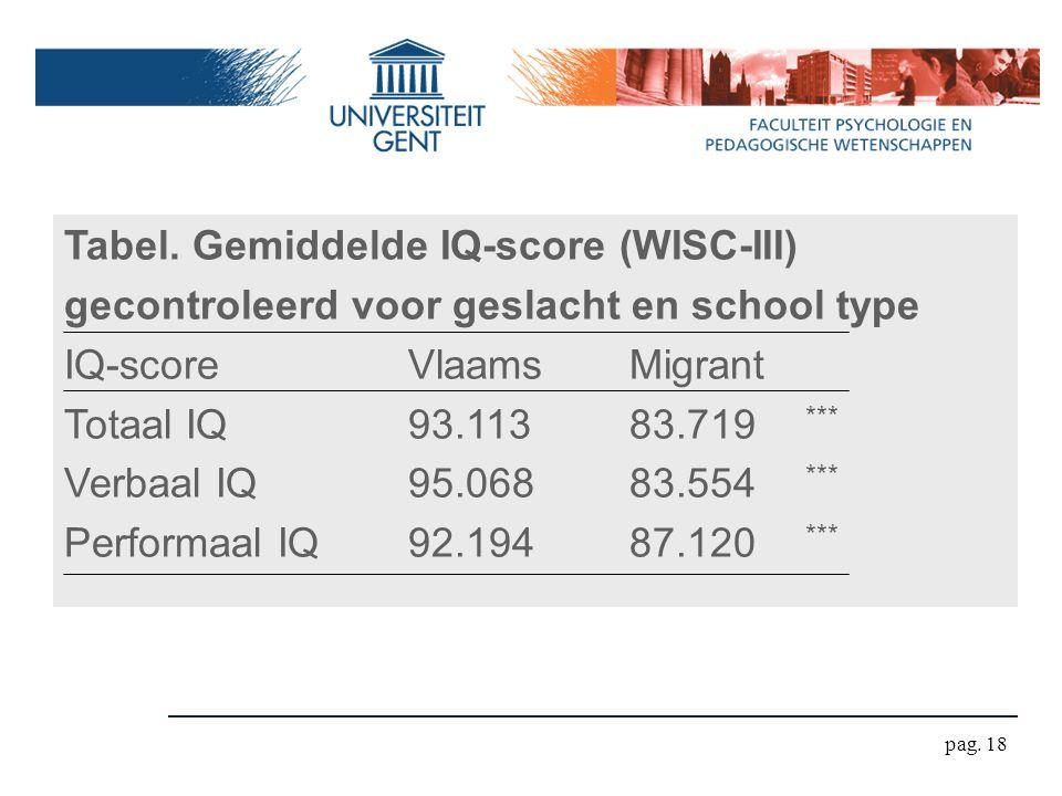pag. 18 Tabel. Gemiddelde IQ-score (WISC-III) gecontroleerd voor geslacht en school type IQ-scoreVlaamsMigrant Totaal IQ93.11383.719 *** Verbaal IQ95.