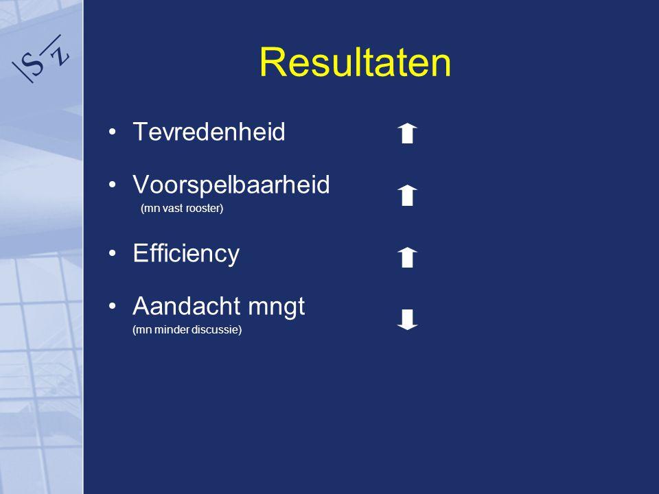 Resultaten Tevredenheid Voorspelbaarheid (mn vast rooster) Efficiency Aandacht mngt (mn minder discussie)