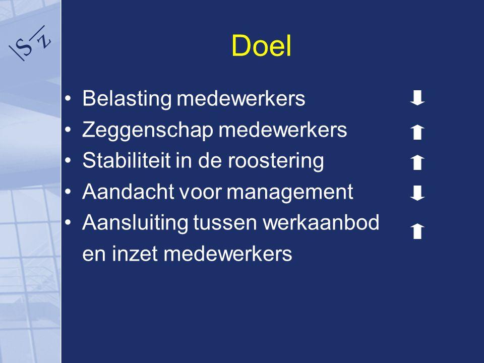 Doel Belasting medewerkers Zeggenschap medewerkers Stabiliteit in de roostering Aandacht voor management Aansluiting tussen werkaanbod en inzet medewerkers