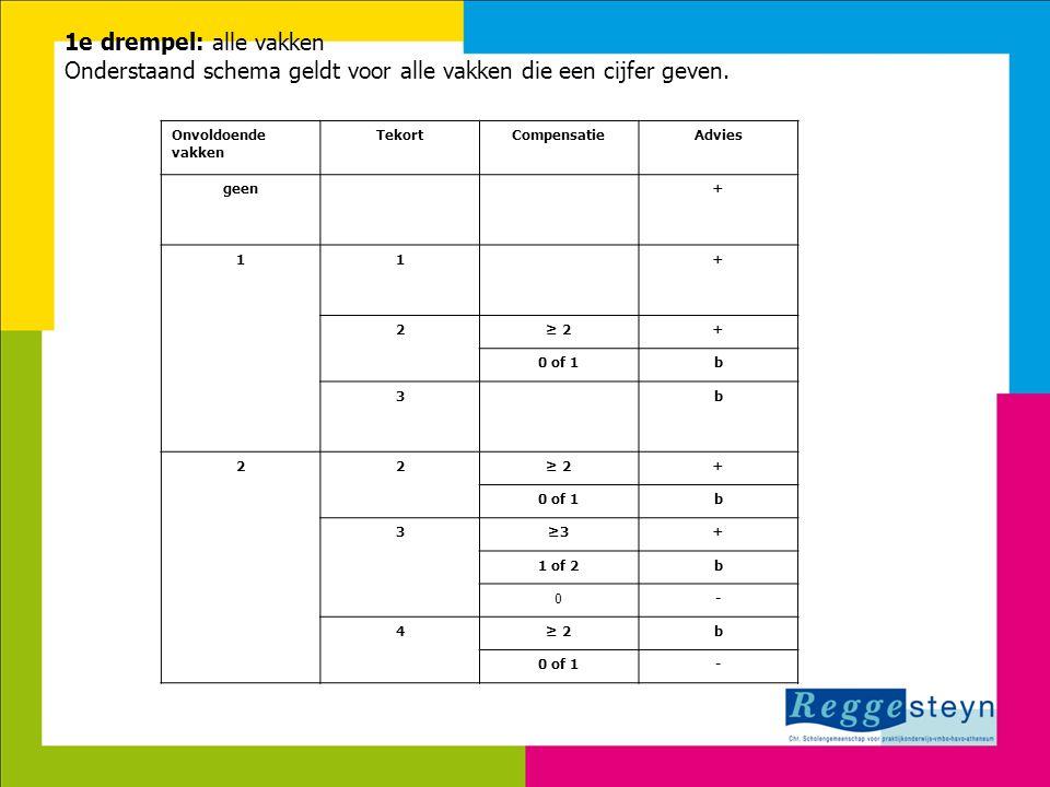 7-8-2014120 1e drempel: alle vakken Onderstaand schema geldt voor alle vakken die een cijfer geven. Onvoldoende vakken TekortCompensatieAdvies geen+ 1