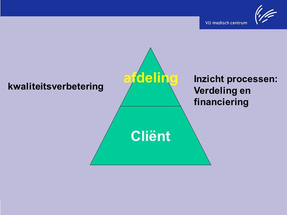 kwaliteitsverbetering Inzicht processen: Verdeling en financiering