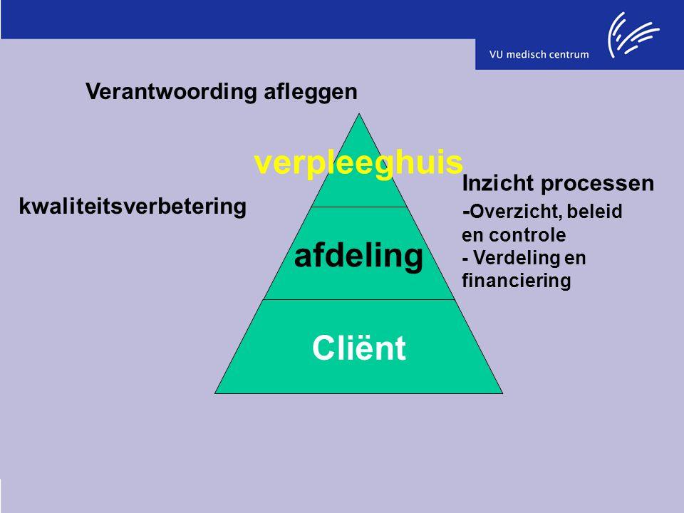 kwaliteitsverbetering Inzicht processen - Overzicht, beleid en controle - Verdeling en financiering Verantwoording afleggen