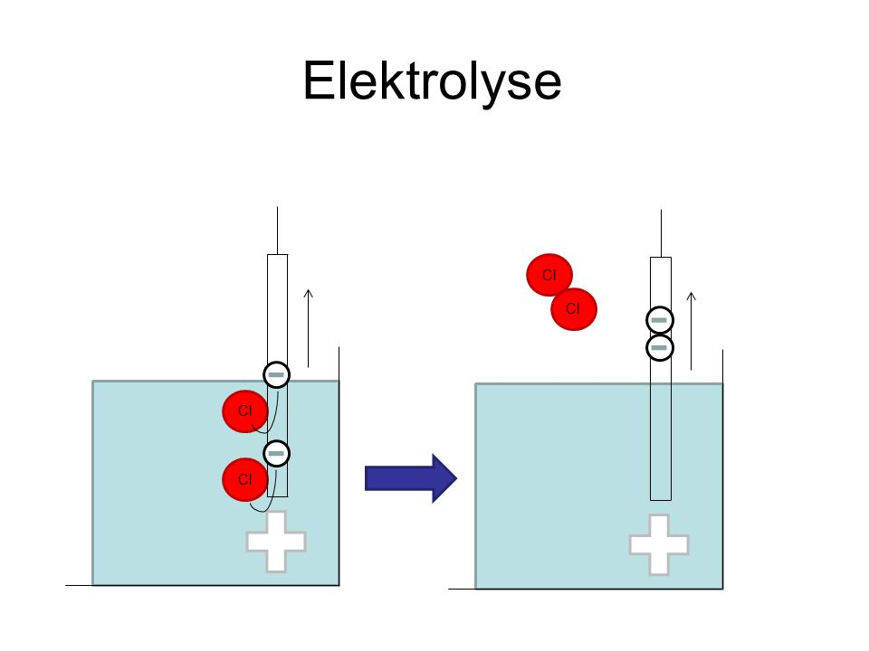 Elektrolyse Cl