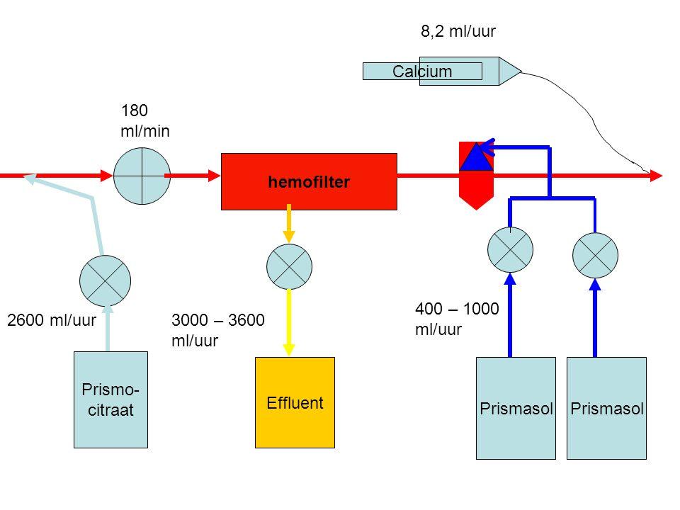 hemofilter Prismo- citraat Effluent Prismasol Calcium Prismasol 2600 ml/uur 180 ml/min 8,2 ml/uur 400 – 1000 ml/uur 3000 – 3600 ml/uur