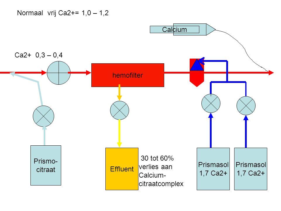 hemofilter Prismo- citraat Effluent Prismasol 1,7 Ca2+ Calcium Prismasol 1,7 Ca2+ Ca2+ 0,3 – 0,4 30 tot 60% verlies aan Calcium- citraatcomplex Normaa