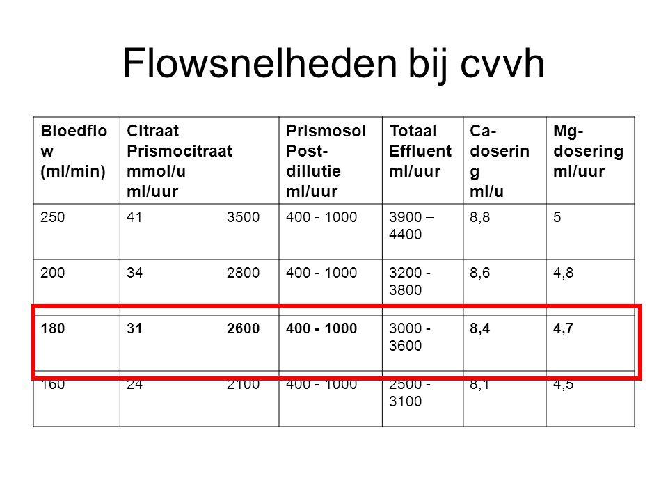 Flowsnelheden bij cvvh Bloedflo w (ml/min) Citraat Prismocitraat mmol/u ml/uur Prismosol Post- dillutie ml/uur Totaal Effluent ml/uur Ca- doserin g ml
