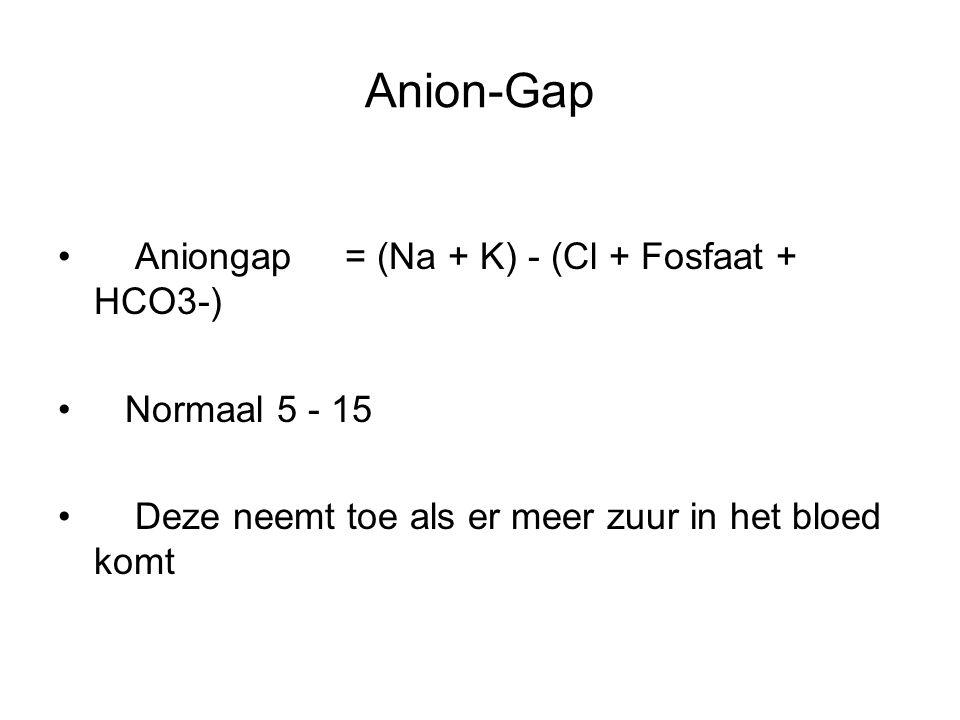 Anion-Gap Aniongap = (Na + K) - (Cl + Fosfaat + HCO3-) Normaal 5 - 15 Deze neemt toe als er meer zuur in het bloed komt
