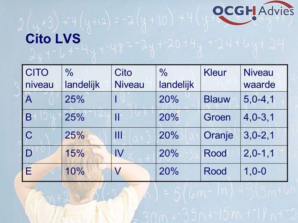 Cito LVS CITO niveau % landelijk Cito Niveau % landelijk KleurNiveau waarde A25%I20%Blauw5,0-4,1 B25%II20%Groen4,0-3,1 C25%III20%Oranje3,0-2,1 D15%IV2