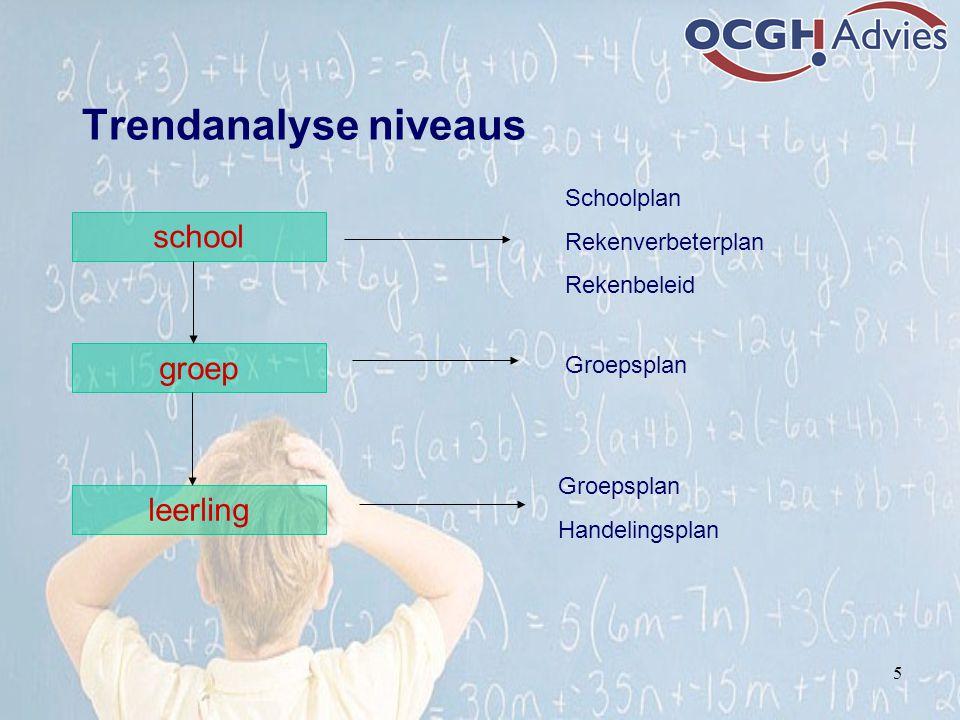 Trendanalyse niveaus 5 school groep leerling Schoolplan Rekenverbeterplan Rekenbeleid Groepsplan Handelingsplan
