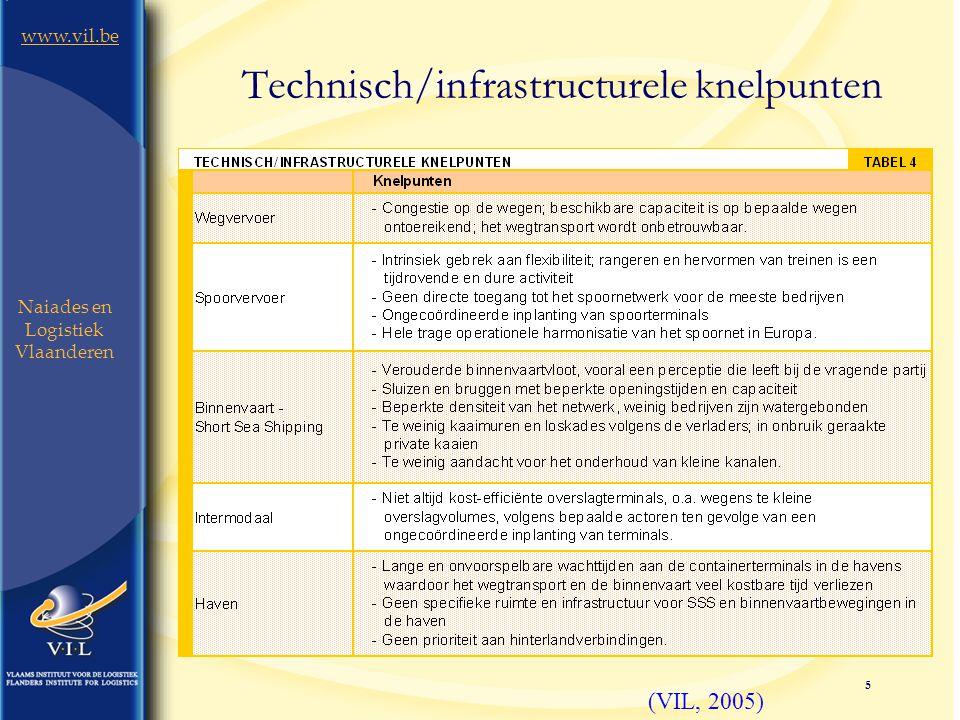 5 www.vil.be Naiades en Logistiek Vlaanderen Technisch/infrastructurele knelpunten (VIL, 2005)