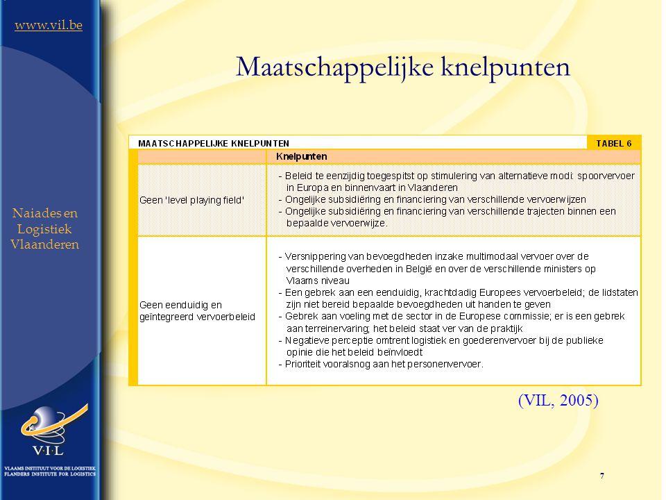 7 www.vil.be Naiades en Logistiek Vlaanderen Maatschappelijke knelpunten (VIL, 2005)