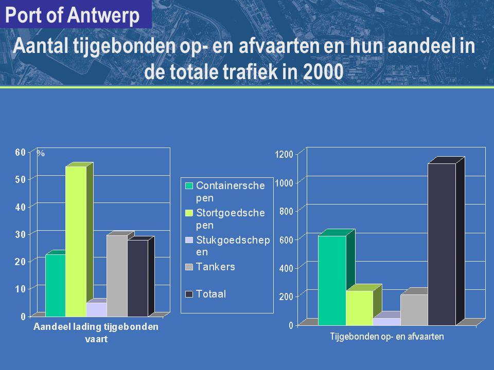 Port of Antwerp % Aantal tijgebonden op- en afvaarten en hun aandeel in de totale trafiek in 2000