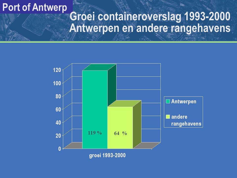 Port of Antwerp Groei containeroverslag 1993-2000 Antwerpen en andere rangehavens 119 % 64 %