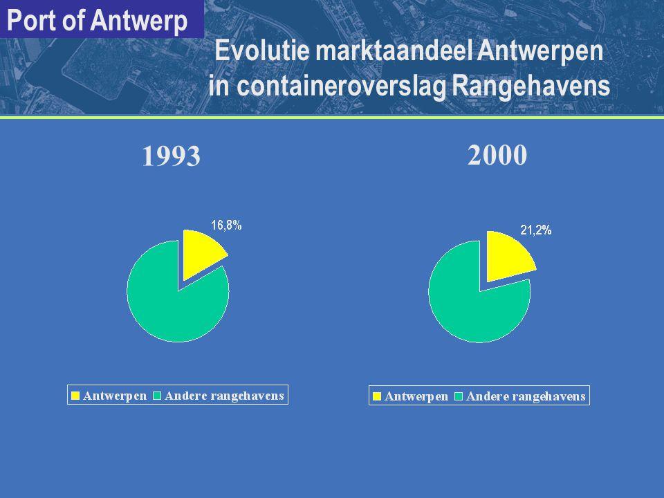 Port of Antwerp 1993 2000 Evolutie marktaandeel Antwerpen in containeroverslag Rangehavens