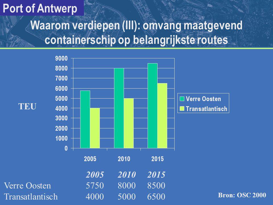 Port of Antwerp 2005 2010 2015 Verre Oosten5750 8000 8500 Transatlantisch4000 5000 6500 Waarom verdiepen (III): omvang maatgevend containerschip op be