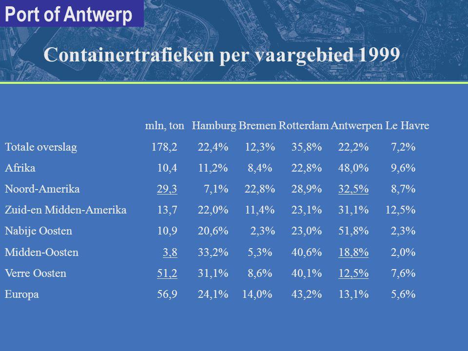 Port of Antwerp mln, tonHamburg Bremen Rotterdam Antwerpen Le Havre Totale overslag 178,2 22,4% 12,3% 35,8% 22,2% 7,2% Afrika 10,4 11,2% 8,4% 22,8% 48