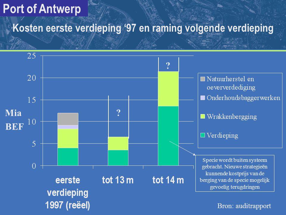 Port of Antwerp ? ? Mia BEF Kosten eerste verdieping '97 en raming volgende verdieping Bron: auditrapport Specie wordt buiten systeem gebracht. Nieuwe