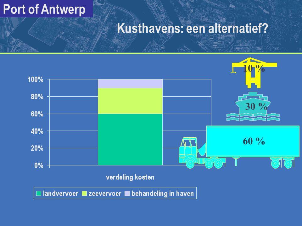 Port of Antwerp 60 % 30 % Kusthavens: een alternatief? 10 %
