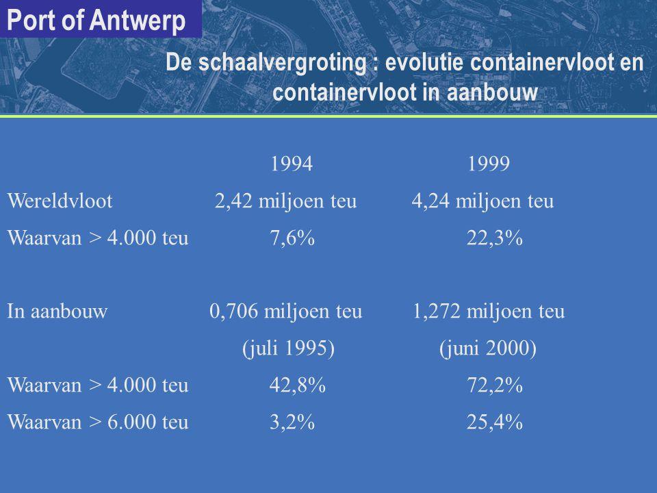 Port of Antwerp 19941999 Wereldvloot 2,42 miljoen teu 4,24 miljoen teu Waarvan > 4.000 teu7,6%22,3% In aanbouw 0,706 miljoen teu 1,272 miljoen teu (ju