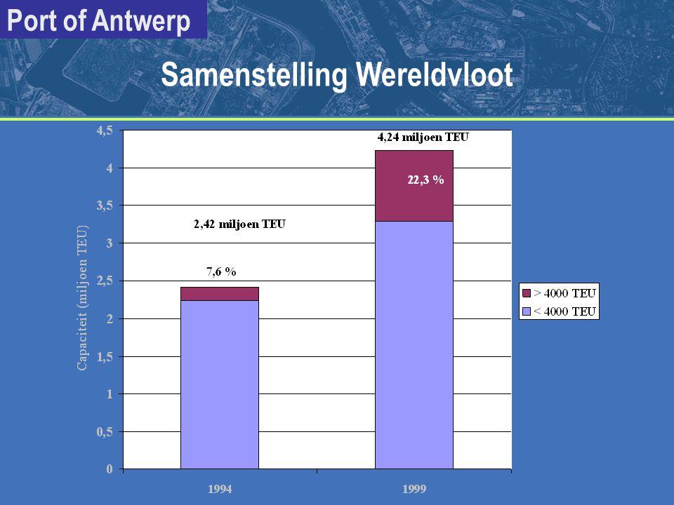 Port of Antwerp Samenstelling Wereldvloot