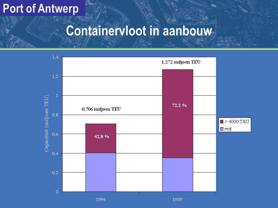 Port of Antwerp Containerlijnvaart : klokvast varen op wekelijkse frequentie Getijgebondenheid => extra wachttijd gem.