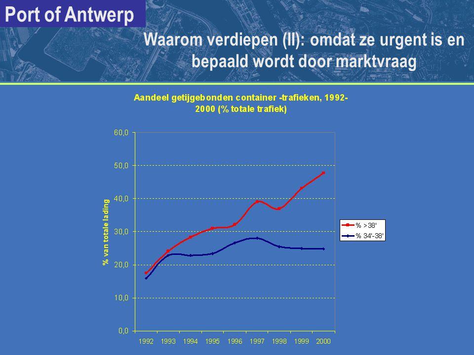 Port of Antwerp 1992 2000 2010 zonder 1ste verdieping uit 1997 > 34 (getijgebonden) aantal containerschepen:496 1700 aandeel in containertrafiek:17,4% 48% in aanmerking komend voor volgende verdieping > 38' (getijgebonden) aantal containerschepen: 33 642 aandeel in containertrafiek: 1,5% 23% 50% Belang van de verdieping: de verdieping is urgent