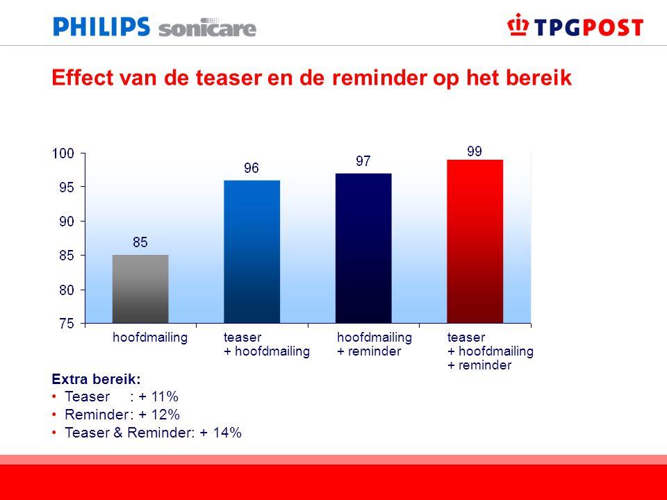 Effect van de teaser en de reminder op het bereik Extra bereik: Teaser: + 11% Reminder: + 12% Teaser & Reminder: + 14% hoofdmailingteaser + hoofdmaili
