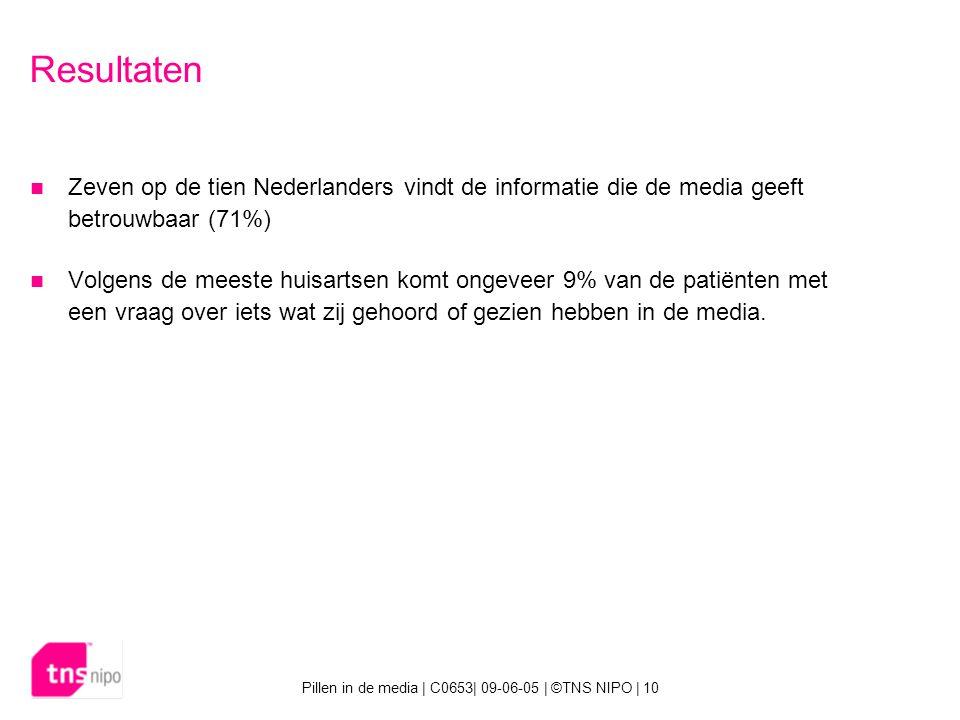 Pillen in de media | C0653| 09-06-05 | ©TNS NIPO | 10 Resultaten Zeven op de tien Nederlanders vindt de informatie die de media geeft betrouwbaar (71%) Volgens de meeste huisartsen komt ongeveer 9% van de patiënten met een vraag over iets wat zij gehoord of gezien hebben in de media.