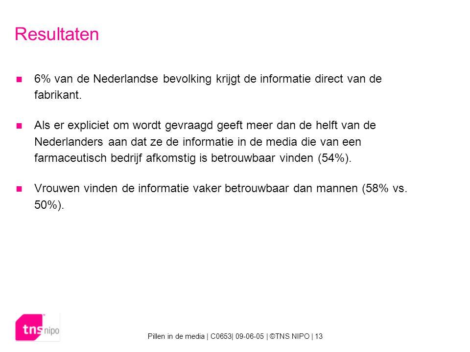 Pillen in de media | C0653| 09-06-05 | ©TNS NIPO | 13 Resultaten 6% van de Nederlandse bevolking krijgt de informatie direct van de fabrikant.