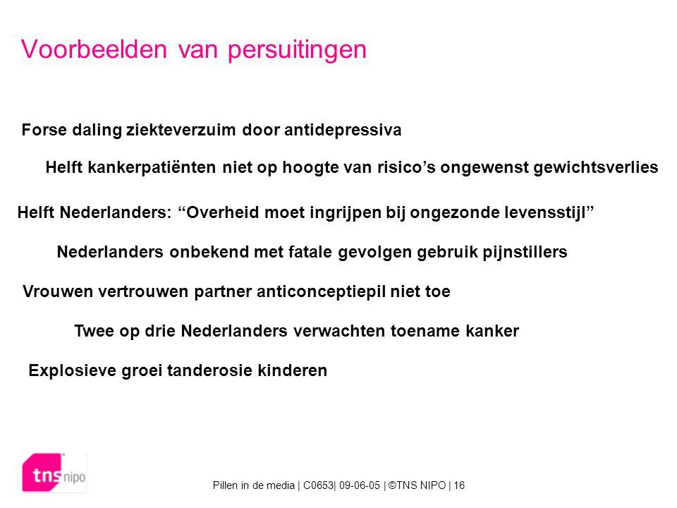Pillen in de media | C0653| 09-06-05 | ©TNS NIPO | 16 Voorbeelden van persuitingen Helft kankerpatiënten niet op hoogte van risico's ongewenst gewichtsverlies Forse daling ziekteverzuim door antidepressiva Helft Nederlanders: Overheid moet ingrijpen bij ongezonde levensstijl Nederlanders onbekend met fatale gevolgen gebruik pijnstillers Vrouwen vertrouwen partner anticonceptiepil niet toe Twee op drie Nederlanders verwachten toename kanker Explosieve groei tanderosie kinderen