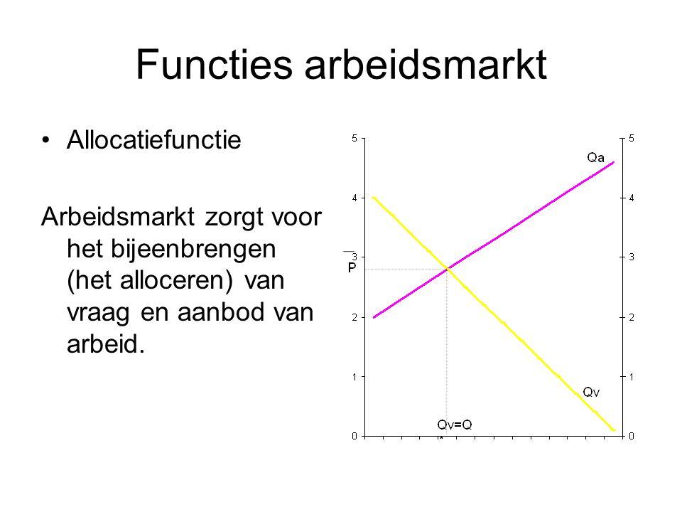 Functies arbeidsmarkt Allocatiefunctie Arbeidsmarkt zorgt voor het bijeenbrengen (het alloceren) van vraag en aanbod van arbeid.