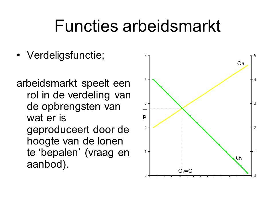 Functies arbeidsmarkt Verdeligsfunctie; arbeidsmarkt speelt een rol in de verdeling van de opbrengsten van wat er is geproduceert door de hoogte van d
