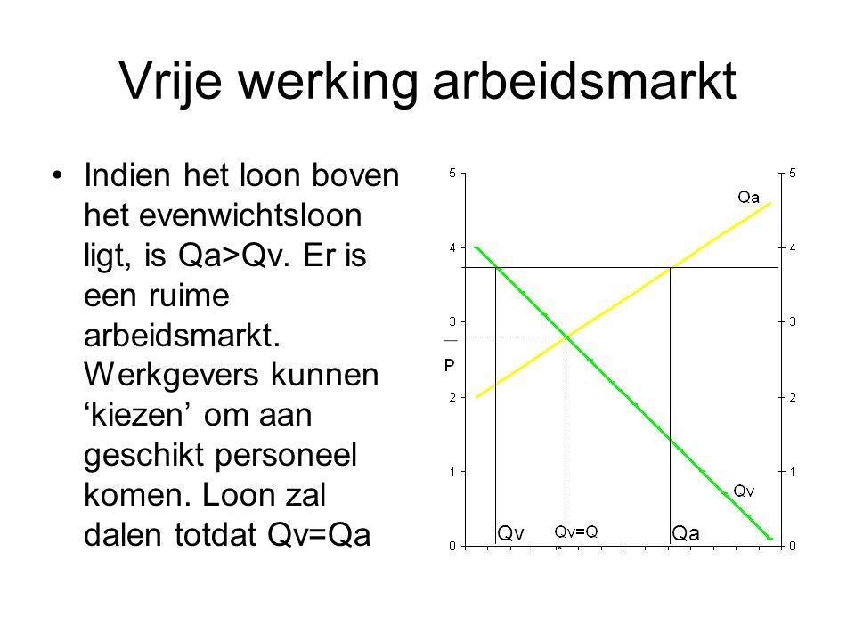 Vrije werking arbeidsmarkt Indien het loon boven het evenwichtsloon ligt, is Qa>Qv. Er is een ruime arbeidsmarkt. Werkgevers kunnen 'kiezen' om aan ge