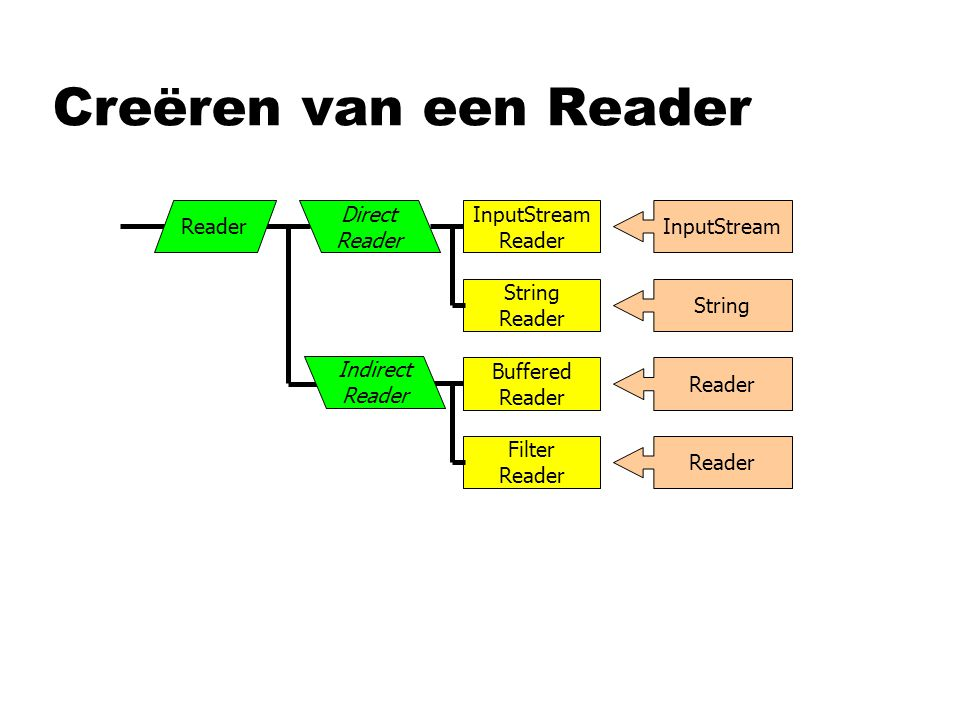 Creëren van een Reader InputStream Reader String Reader InputStream String Reader Buffered Reader Filter Reader Direct Reader Indirect Reader