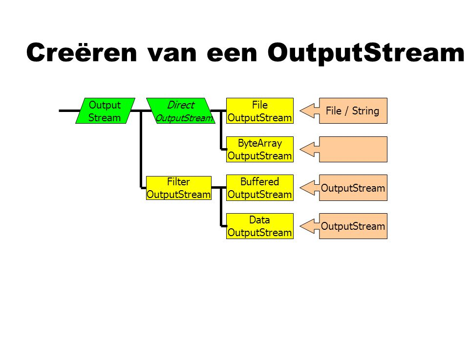 Creëren van een OutputStream File OutputStream ByteArray OutputStream File / String OutputStream Buffered OutputStream Data OutputStream Direct OutputStream Output Stream Filter OutputStream