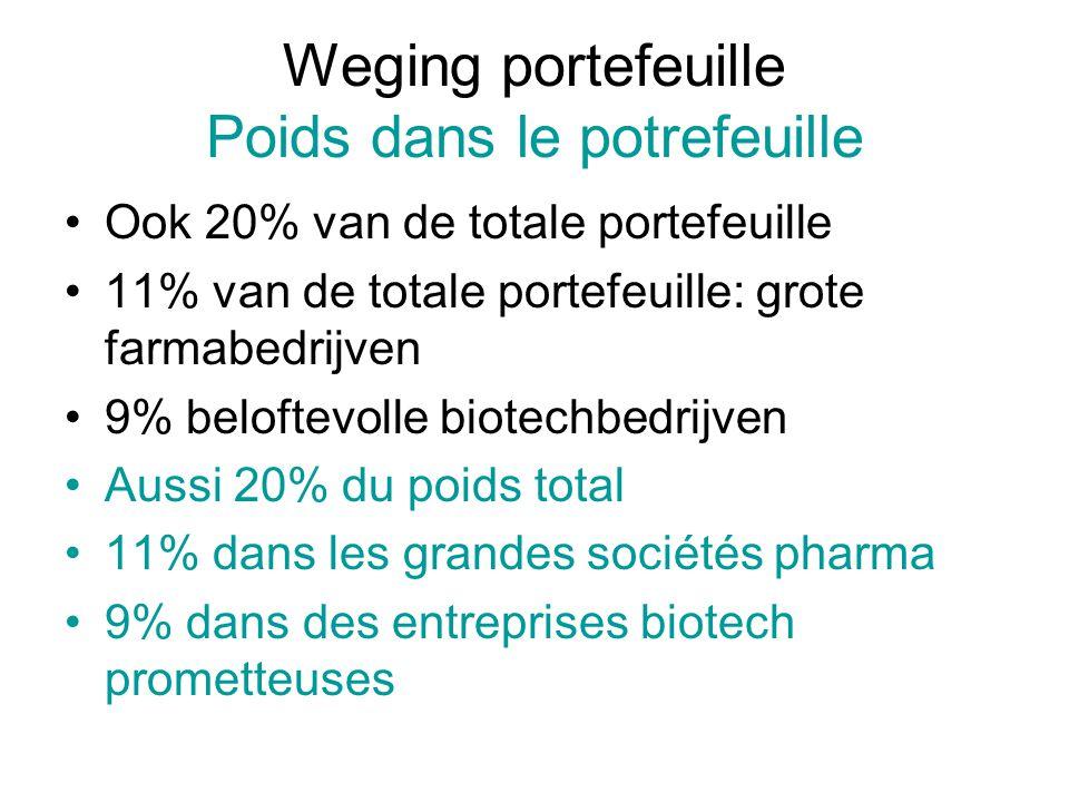 Weging portefeuille Poids dans le potrefeuille Ook 20% van de totale portefeuille 11% van de totale portefeuille: grote farmabedrijven 9% beloftevolle