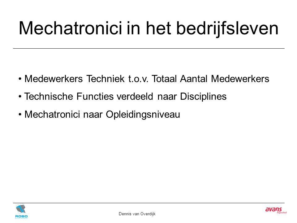 Mechatronici in het bedrijfsleven Dennis van Overdijk Medewerkers Techniek t.o.v. Totaal Aantal Medewerkers Technische Functies verdeeld naar Discipli
