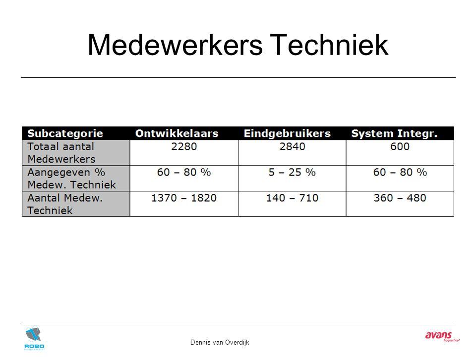 Medewerkers Techniek Dennis van Overdijk